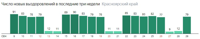 Число новых выздоровлений от коронавируса по дням в Красноярском крае на 29 сентября 2020 года