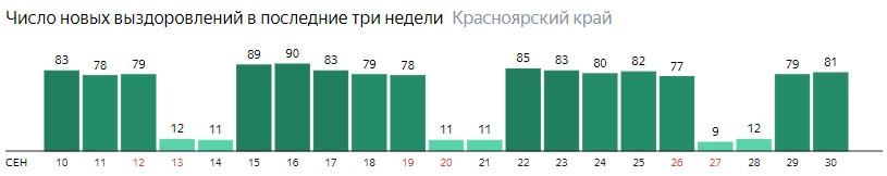 Число новых выздоровлений от коронавируса по дням в Красноярском крае на 30 сентября 2020 года