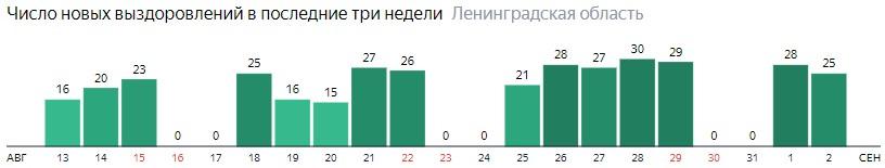 Число новых выздоровлений от коронавируса COVID-19 по дням в Ленинградской области на 2 сентября 2020 года