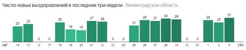 Число новых выздоровлений от коронавируса COVID-19 по дням в Ленинградской области на 3 сентября 2020 года