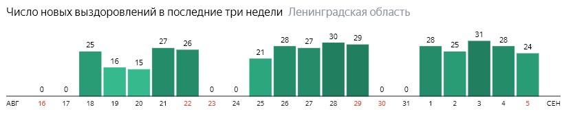 Число новых выздоровлений от коронавируса COVID-19 по дням в Ленинградской области на 5 сентября 2020 года