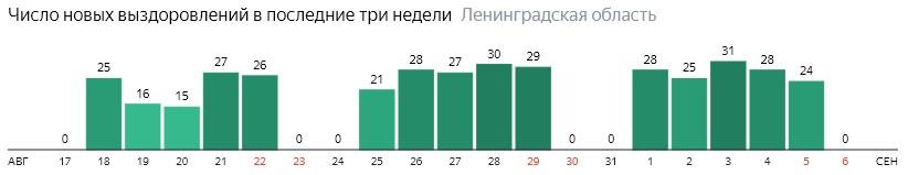 Число новых выздоровлений от коронавируса COVID-19 по дням в Ленинградской области на 6 сентября 2020 года