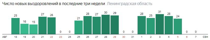 Число новых выздоровлений от коронавируса COVID-19 по дням в Ленинградской области на 7 сентября 2020 года