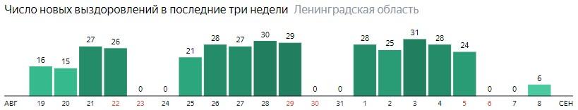 Число новых выздоровлений от коронавируса COVID-19 по дням в Ленинградской области на 8 сентября 2020 года
