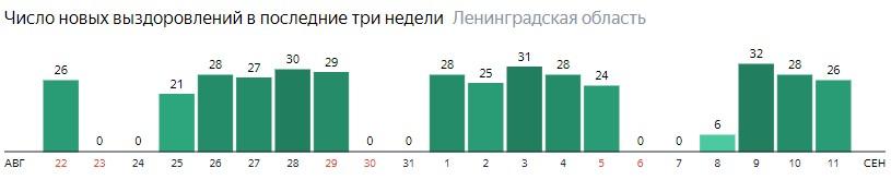 Число новых выздоровлений от коронавируса COVID-19 по дням в Ленинградской области на 11 сентября 2020 года