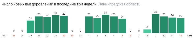 Число новых выздоровлений от коронавируса COVID-19 по дням в Ленинградской области на 12 сентября 2020 года