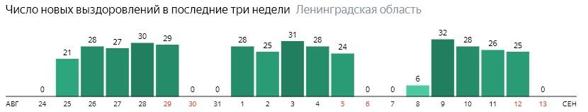 Число новых выздоровлений от коронавируса COVID-19 по дням в Ленинградской области на 13 сентября 2020 года