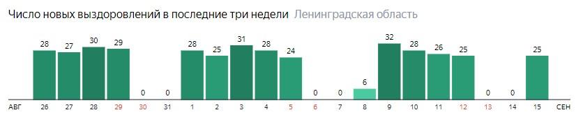 Число новых выздоровлений от коронавируса COVID-19 по дням в Ленинградской области на 15 сентября 2020 года