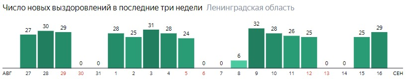 Число новых выздоровлений от коронавируса COVID-19 по дням в Ленинградской области на 16 сентября 2020 года