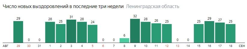 Число новых выздоровлений от коронавируса COVID-19 по дням в Ленинградской области на 18 сентября 2020 года