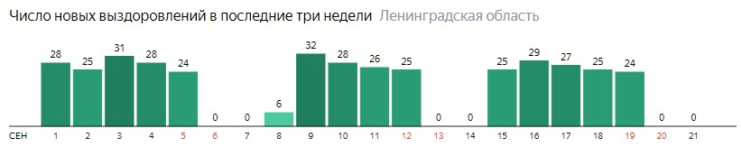 Число новых выздоровлений от коронавируса COVID-19 по дням в Ленинградской области на 21 сентября 2020 года