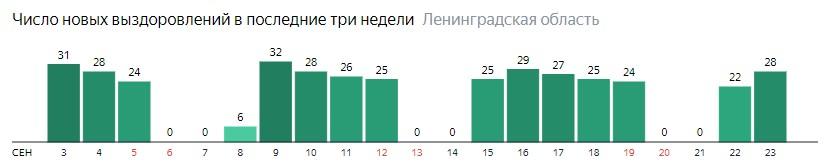 Число новых выздоровлений от коронавируса COVID-19 по дням в Ленинградской области на 23 сентября 2020 года