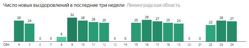 Число новых выздоровлений от коронавируса COVID-19 по дням в Ленинградской области на 24 сентября 2020 года