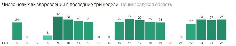 Число новых выздоровлений от коронавируса COVID-19 по дням в Ленинградской области на 25 сентября 2020 года