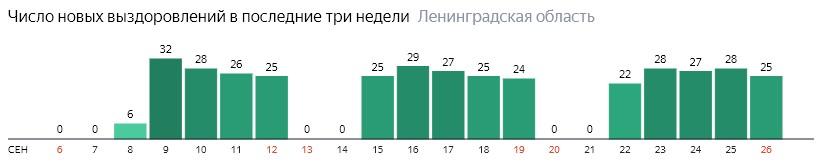 Число новых выздоровлений от коронавируса COVID-19 по дням в Ленинградской области на 26 сентября 2020 года