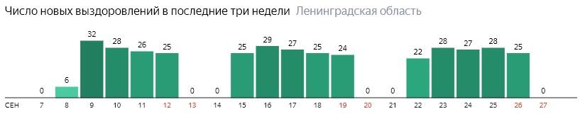 Число новых выздоровлений от коронавируса COVID-19 по дням в Ленинградской области на 27 сентября 2020 года