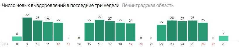 Число новых выздоровлений от коронавируса COVID-19 по дням в Ленинградской области на 28 сентября 2020 года