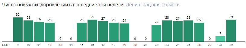 Число новых выздоровлений от коронавируса COVID-19 по дням в Ленинградской области на 29 сентября 2020 года