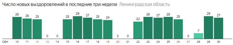 Число новых выздоровлений от коронавируса COVID-19 по дням в Ленинградской области на 30 сентября 2020 года