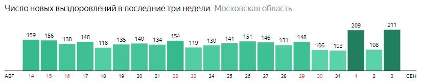 Число новых выздоровлений от коронавируса по дням в Подмосковье на 3 сентября 2020 года