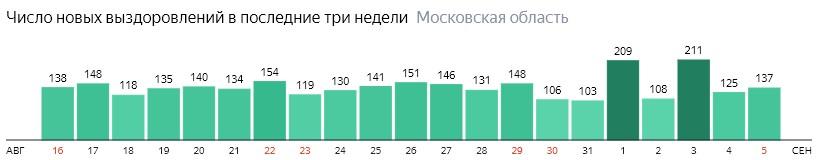Число новых выздоровлений от коронавируса по дням в Подмосковье на 5 сентября 2020 года