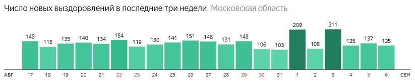 Число новых выздоровлений от коронавируса по дням в Подмосковье на 6 сентября 2020 года
