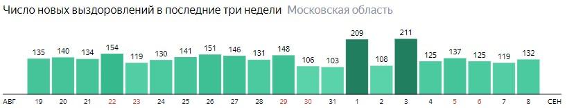 Число новых выздоровлений от коронавируса по дням в Подмосковье на 8 сентября 2020 года