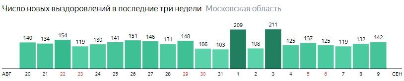 Число новых выздоровлений от коронавируса по дням в Подмосковье на 9 сентября 2020 года