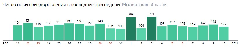 Число новых выздоровлений от коронавируса по дням в Подмосковье на 10 сентября 2020 года