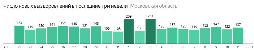 Число новых выздоровлений от коронавируса по дням в Подмосковье на 11 сентября 2020 года
