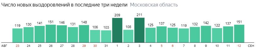 Число новых выздоровлений от коронавируса по дням в Подмосковье на 12 сентября 2020 года