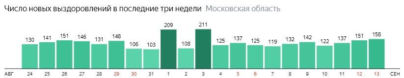 Число новых выздоровлений от коронавируса по дням в Подмосковье на 13 сентября 2020 года
