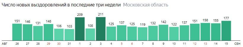 Число новых выздоровлений от коронавируса по дням в Подмосковье на 15 сентября 2020 года