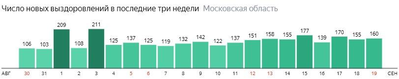 Число новых выздоровлений от коронавируса по дням в Подмосковье на 18 сентября 2020 года