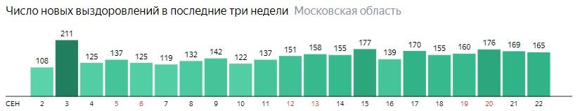 Число новых выздоровлений от коронавируса по дням в Подмосковье на 22 сентября 2020 года