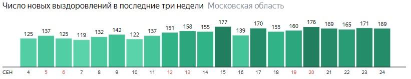 Число новых выздоровлений от коронавируса по дням в Подмосковье на 24 сентября 2020 года
