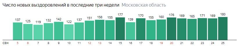 Число новых выздоровлений от коронавируса по дням в Подмосковье на 25 сентября 2020 года