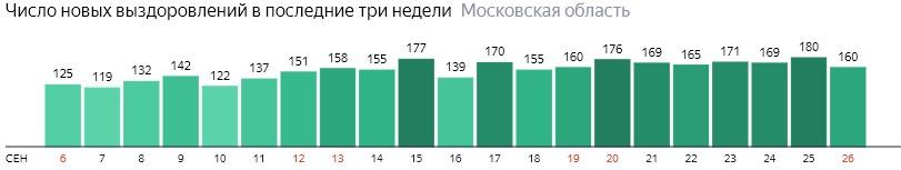 Число новых выздоровлений от коронавируса по дням в Подмосковье на 26 сентября 2020 года
