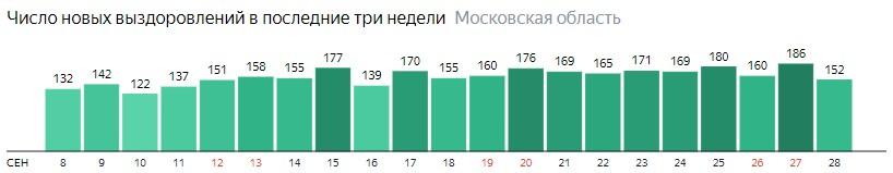 Число новых выздоровлений от коронавируса по дням в Подмосковье на 28 сентября 2020 года