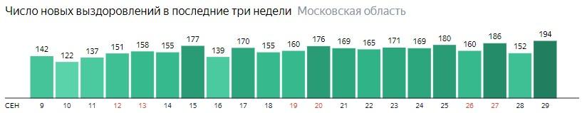 Число новых выздоровлений от коронавируса по дням в Подмосковье на 29 сентября 2020 года