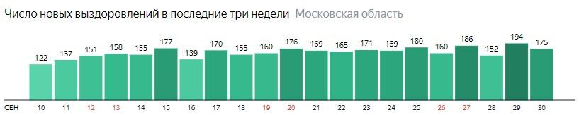 Число новых выздоровлений от коронавируса по дням в Подмосковье на 30 сентября 2020 года