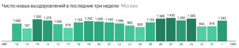 Число новых выздоровлений от КОВИД-19 по дням в Москве на 1 сентября 2020 года