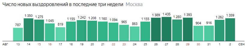 Число новых выздоровлений от КОВИД-19 по дням в Москве на 2 сентября 2020 года