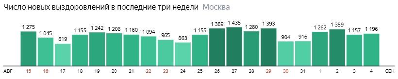 Число новых выздоровлений от КОВИД-19 по дням в Москве на 4 сентября 2020 года