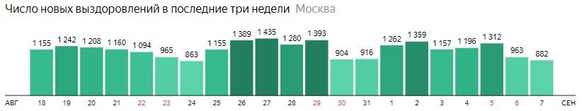Число новых выздоровлений от КОВИД-19 по дням в Москве на 7 сентября 2020 года