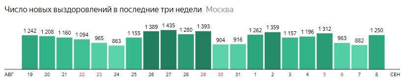 Число новых выздоровлений от КОВИД-19 по дням в Москве на 8 сентября 2020 года