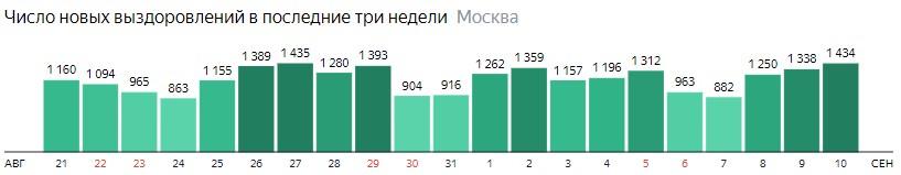 Число новых выздоровлений от КОВИД-19 по дням в Москве на 10 сентября 2020 года