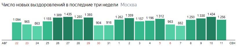 Число новых выздоровлений от КОВИД-19 по дням в Москве на 11 сентября 2020 года
