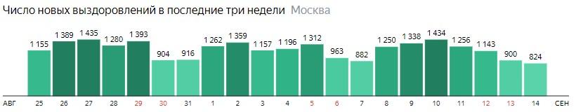 Число новых выздоровлений от КОВИД-19 по дням в Москве на 14 сентября 2020 года