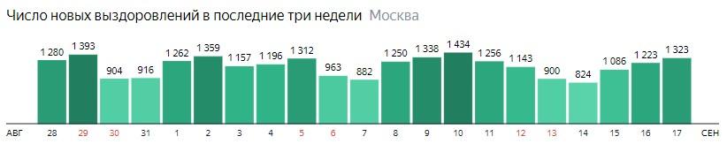 Число новых выздоровлений от КОВИД-19 по дням в Москве на 17 сентября 2020 года
